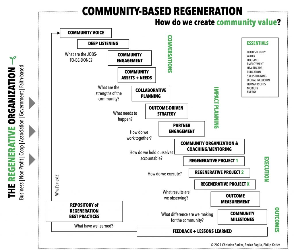 This image has an empty alt attribute; its file name is communityregeneration-1024x879.jpg